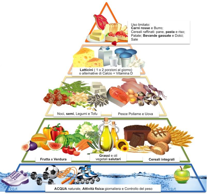 nuova-piramide-alimentare-pearlage
